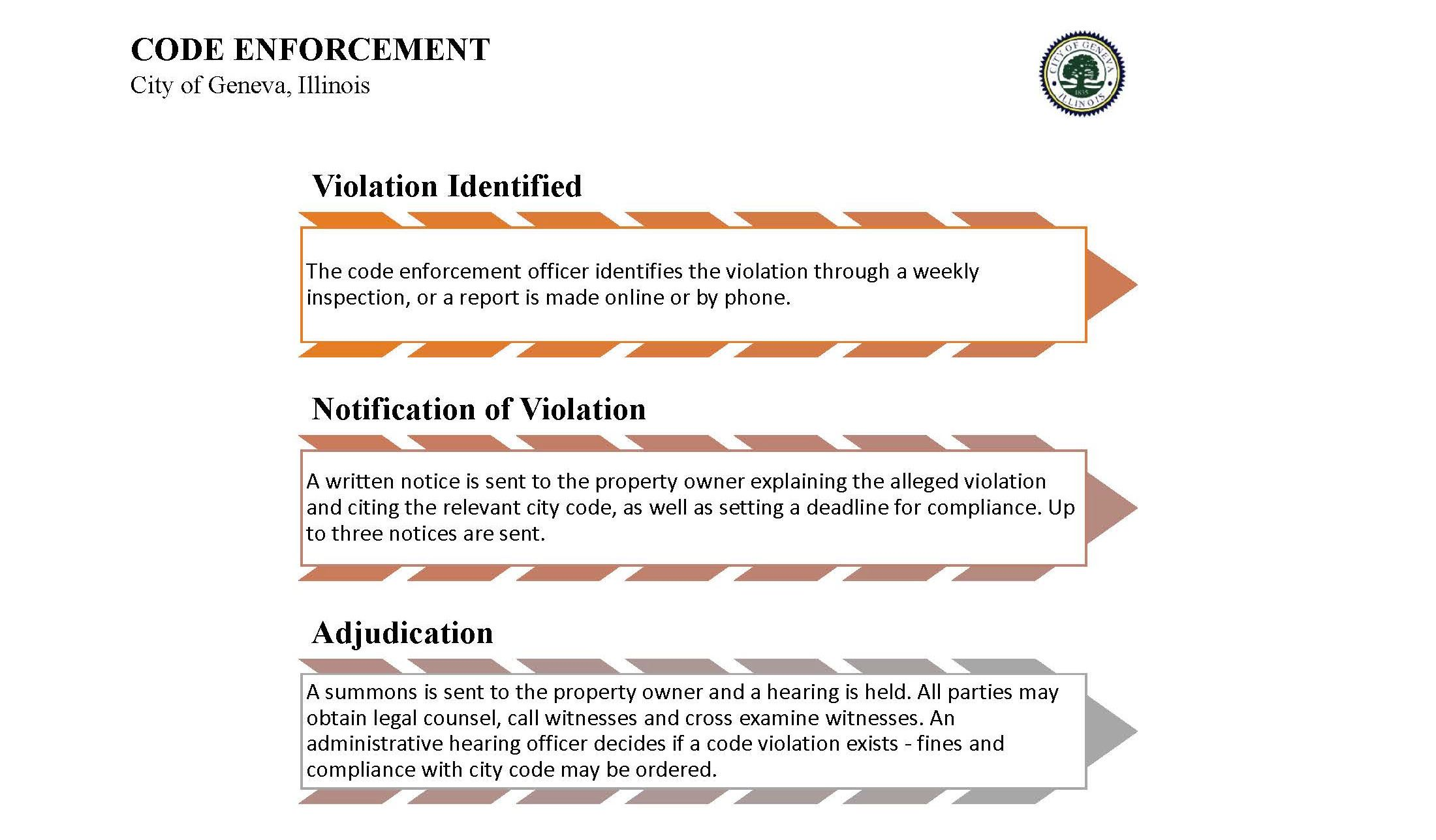 Code Enforcement Chart