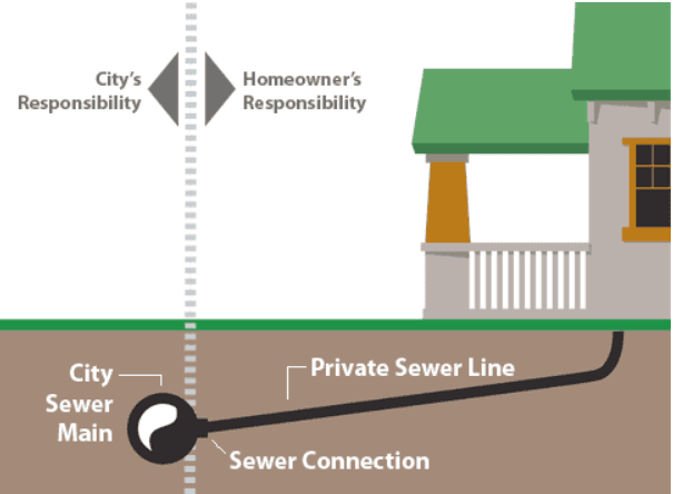 sanitary sewer service line illustration
